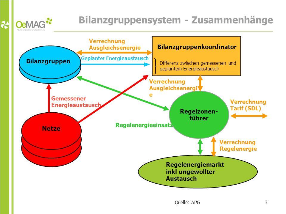 Bilanzgruppensystem - Zusammenhänge 3Quelle: APG Bilanzgruppen Bilanzgruppenkoordinator Regelzonen- führer Netze Differenz zwischen gemessenen und geplantem Energieaustausch Geplanter Energieaustausch Regelenergiemarkt inkl ungewollter Austausch Regelenergieeinsatz Gemessener Energieaustausch Verrechnung Ausgleichsenergi e Verrechnung Ausgleichsenergie Verrechnung Regelenergie Verrechnung Tarif (SDL)