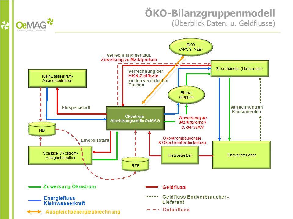 ÖKO-Bilanzgruppenmodell (Überblick Daten. u. Geldflüsse)