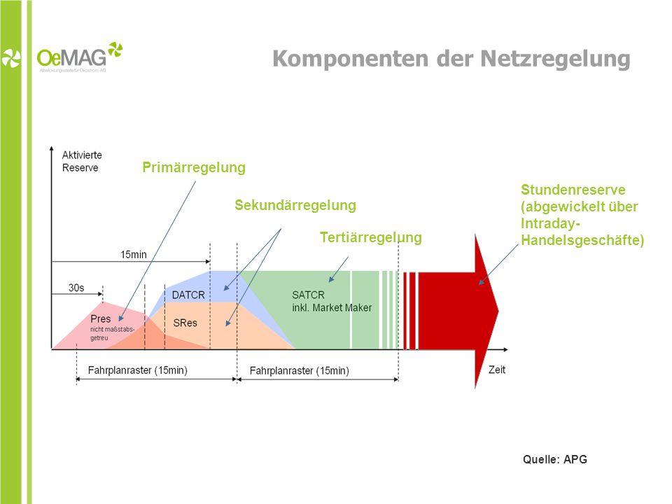 Komponenten der Netzregelung Primärregelung Sekundärregelung Tertiärregelung Stundenreserve (abgewickelt über Intraday- Handelsgeschäfte) Quelle: APG