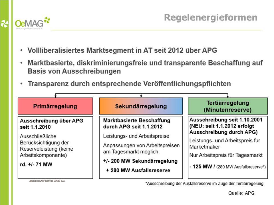 Regelenergieformen Quelle: APG