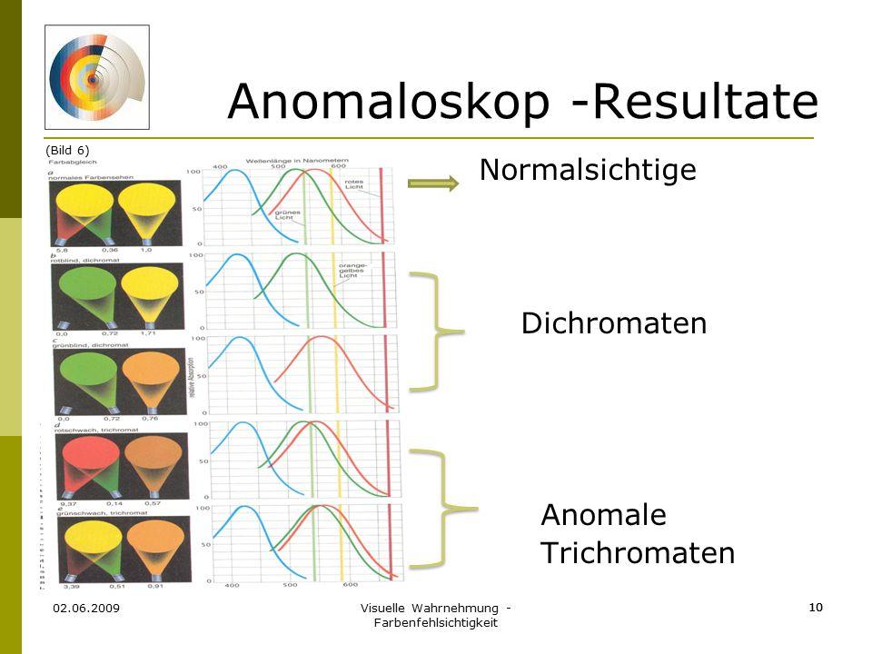 Visuelle Wahrnehmung - Farbenfehlsichtigkeit 10 Anomaloskop -Resultate Normalsichtige Dichromaten Anomale Trichromaten 02.06.2009 10 (Bild 6)