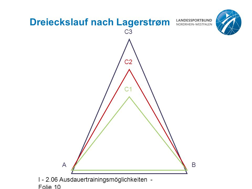 I - 2.06 Ausdauertrainingsmöglichkeiten - Folie 10 Dreieckslauf nach Lagerstrøm AB C3 C2 C1