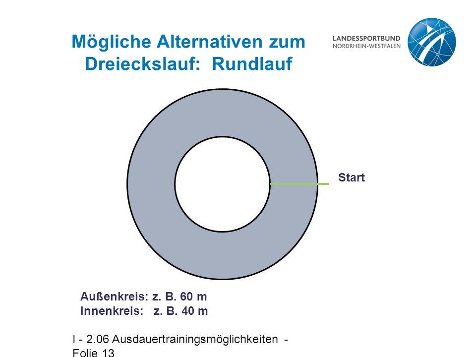 I - 2.06 Ausdauertrainingsmöglichkeiten - Folie 13 Mögliche Alternativen zum Dreieckslauf: Rundlauf Start Außenkreis: z.