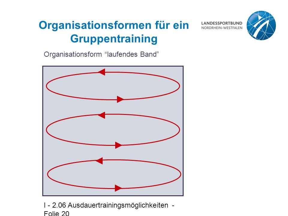 I - 2.06 Ausdauertrainingsmöglichkeiten - Folie 20 Organisationsformen für ein Gruppentraining Organisationsform laufendes Band