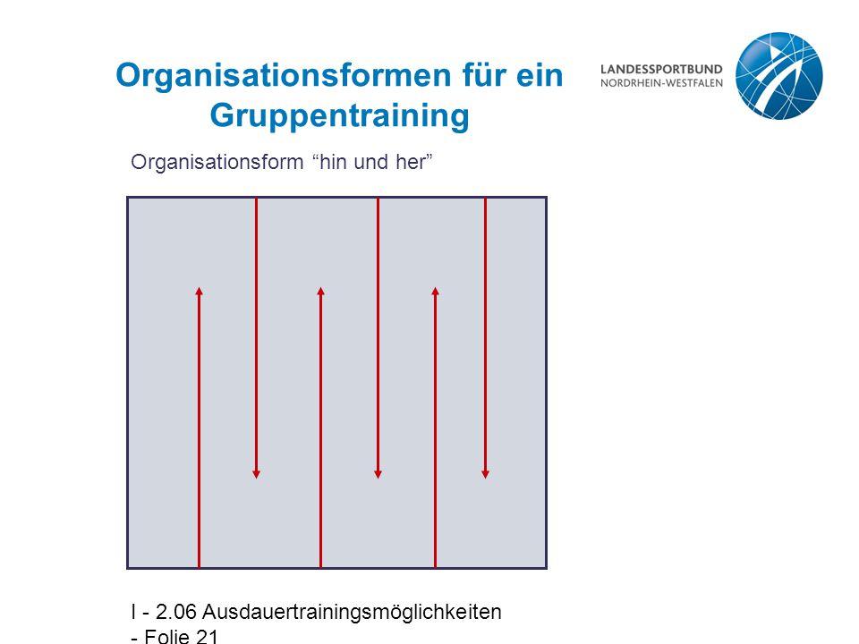 I - 2.06 Ausdauertrainingsmöglichkeiten - Folie 21 Organisationsformen für ein Gruppentraining Organisationsform hin und her