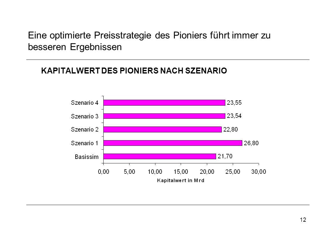 12 Eine optimierte Preisstrategie des Pioniers führt immer zu besseren Ergebnissen KAPITALWERT DES PIONIERS NACH SZENARIO