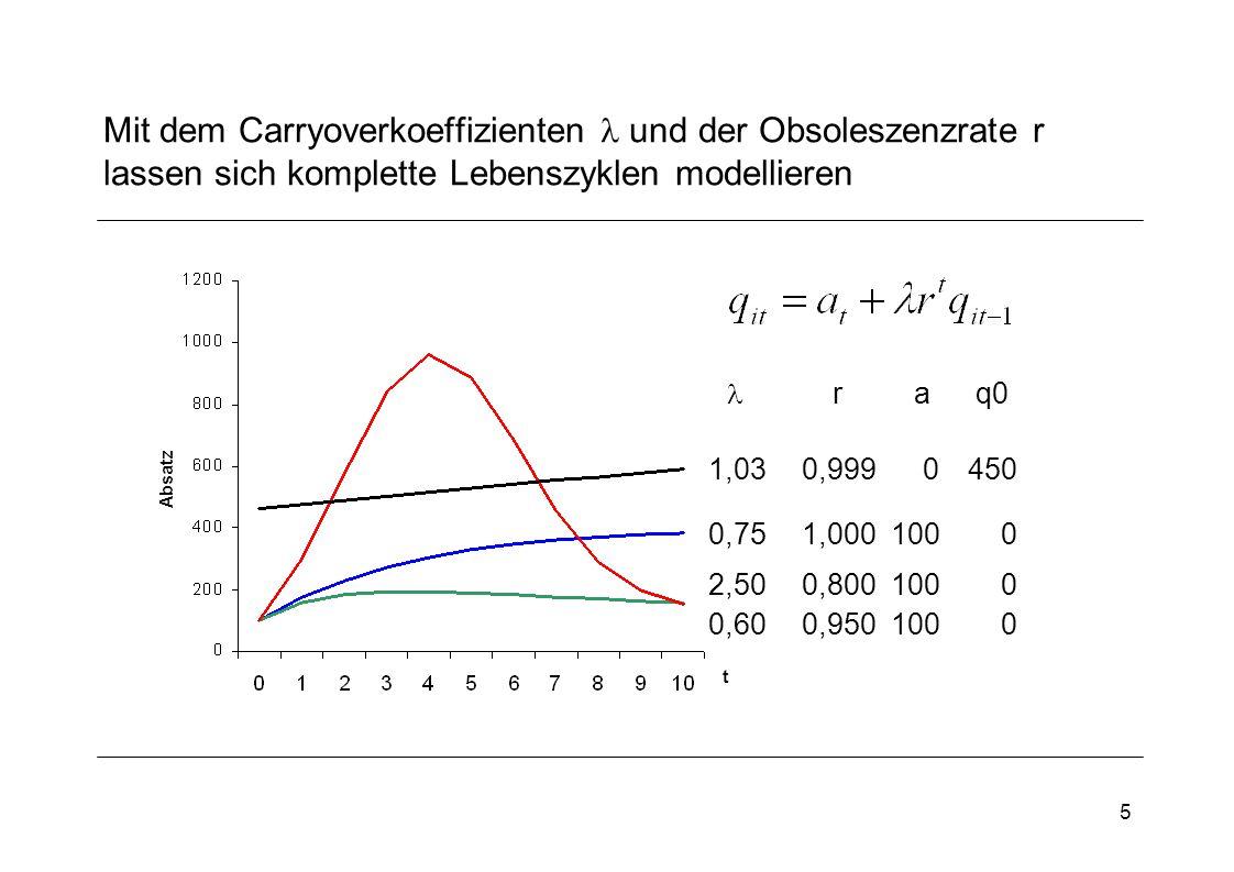5 Mit dem Carryoverkoeffizienten und der Obsoleszenzrate r lassen sich komplette Lebenszyklen modellieren raq0 t Absatz 0,751,0001000 0,600,9501000 2,500,8001000 1,030,9990450