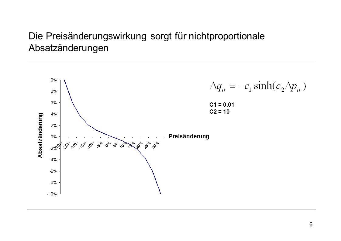 6 Die Preisänderungswirkung sorgt für nichtproportionale Absatzänderungen Preisänderung Absatzänderung C1 = 0,01 C2 = 10