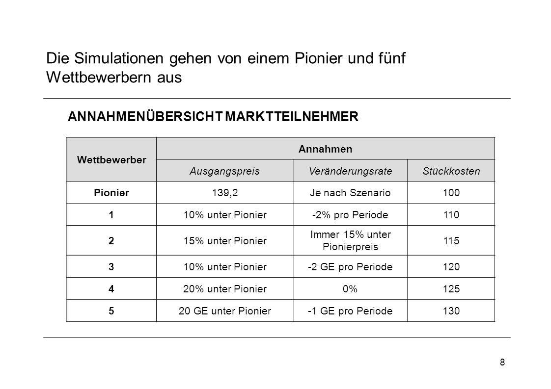 8 Die Simulationen gehen von einem Pionier und fünf Wettbewerbern aus Wettbewerber Annahmen AusgangspreisVeränderungsrateStückkosten Pionier139,2Je nach Szenario100 110% unter Pionier-2% pro Periode110 215% unter Pionier Immer 15% unter Pionierpreis 115 310% unter Pionier-2 GE pro Periode120 420% unter Pionier0%125 520 GE unter Pionier-1 GE pro Periode130 ANNAHMENÜBERSICHT MARKTTEILNEHMER