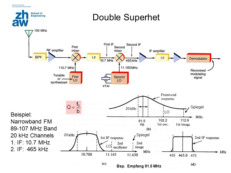 11 Double Superhet Beispiel: Narrowband FM 89-107 MHz Band 20 kHz Channels 1. IF: 10.7 MHz 2. IF: 465 kHz Spiegel LO Bsp. Empfang 91.5 MHz
