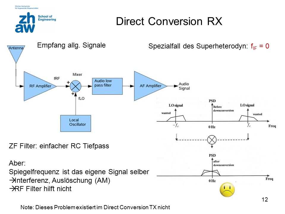 12 Direct Conversion RX Spezialfall des Superheterodyn: f IF = 0 ZF Filter: einfacher RC Tiefpass Aber: Spiegelfrequenz ist das eigene Signal selber 