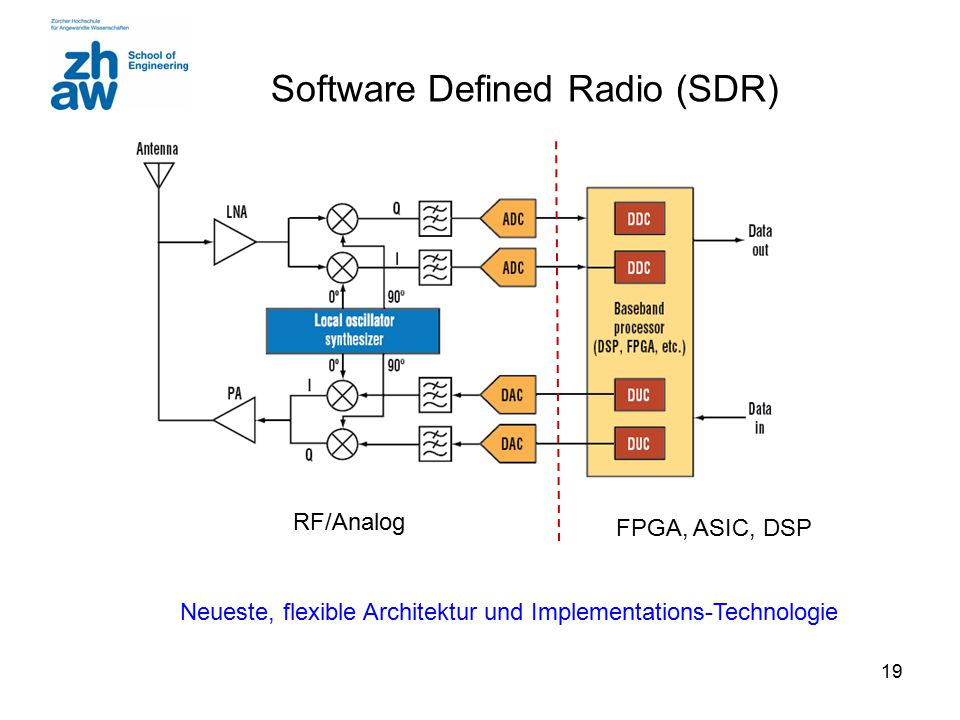 19 Software Defined Radio (SDR) RF/Analog FPGA, ASIC, DSP Neueste, flexible Architektur und Implementations-Technologie