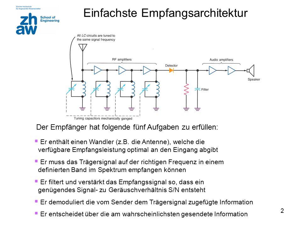 2 Einfachste Empfangsarchitektur Der Empfänger hat folgende fünf Aufgaben zu erfüllen:  Er enthält einen Wandler (z.B.