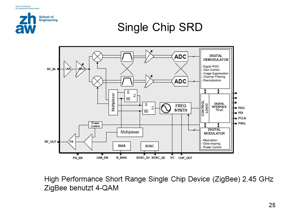 25 Single Chip SRD High Performance Short Range Single Chip Device (ZigBee) 2.45 GHz ZigBee benutzt 4-QAM