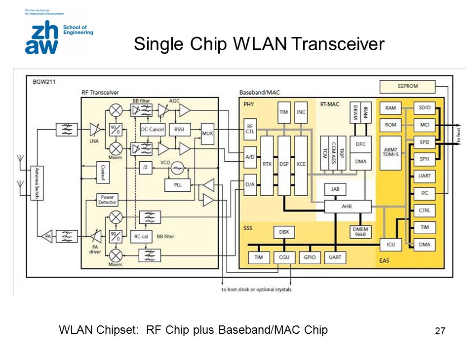 27 Single Chip WLAN Transceiver WLAN Chipset: RF Chip plus Baseband/MAC Chip