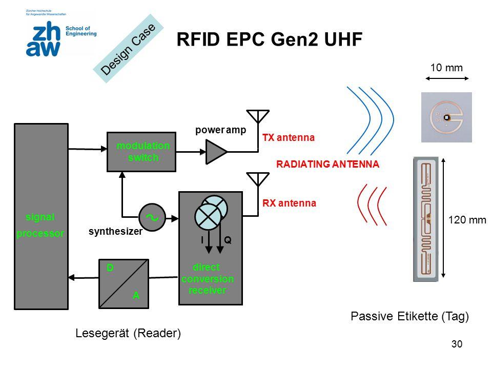 30 RFID EPC Gen2 UHF signal processor direct conversion receiver modulation switch TX antenna RX antenna IQ RADIATING ANTENNA synthesizer D A power amp Lesegerät (Reader) Passive Etikette (Tag) 10 mm 120 mm Design Case