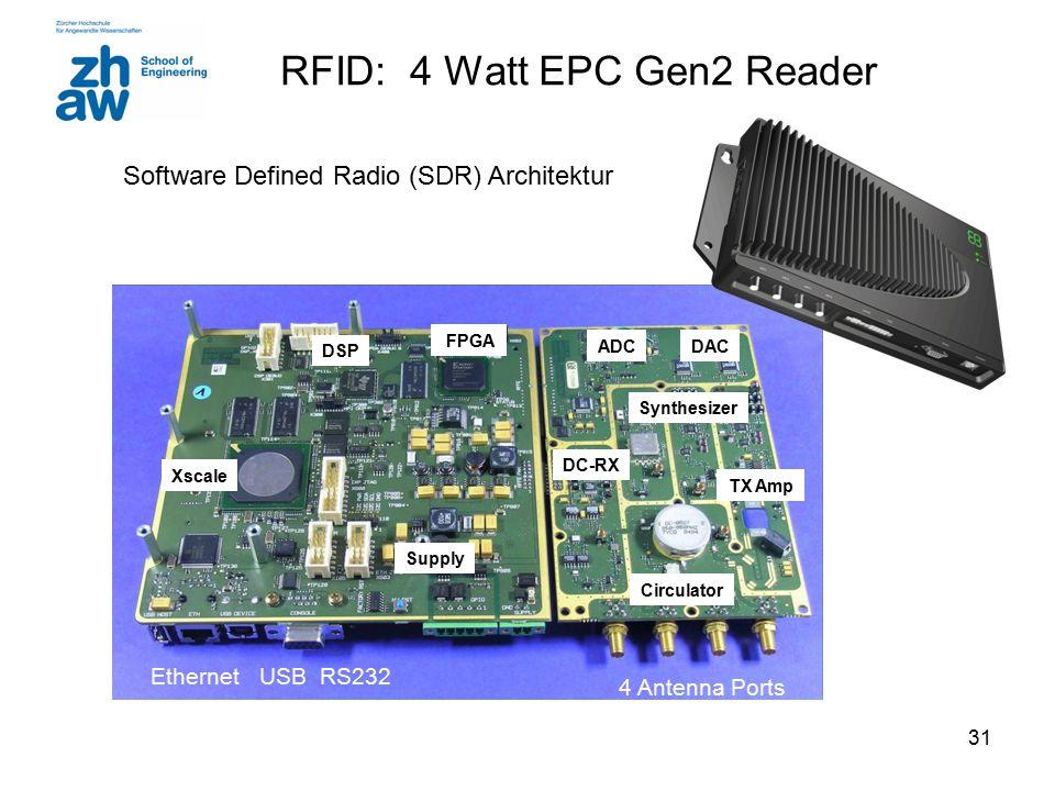 31 FPGA DSP Xscale Synthesizer Circulator TX Amp ADC DC-RX DAC Supply 4 Antenna Ports Ethernet USB RS232 RFID: 4 Watt EPC Gen2 Reader Software Defined Radio (SDR) Architektur
