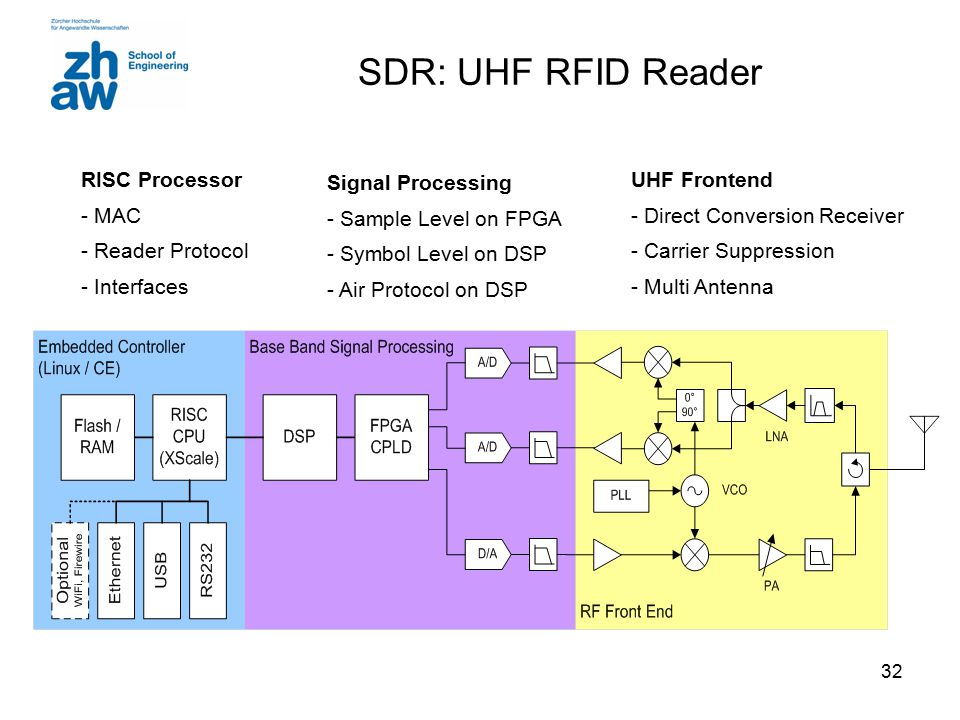32 SDR: UHF RFID Reader UHF Frontend - Direct Conversion Receiver - Carrier Suppression - Multi Antenna Signal Processing - Sample Level on FPGA - Sym