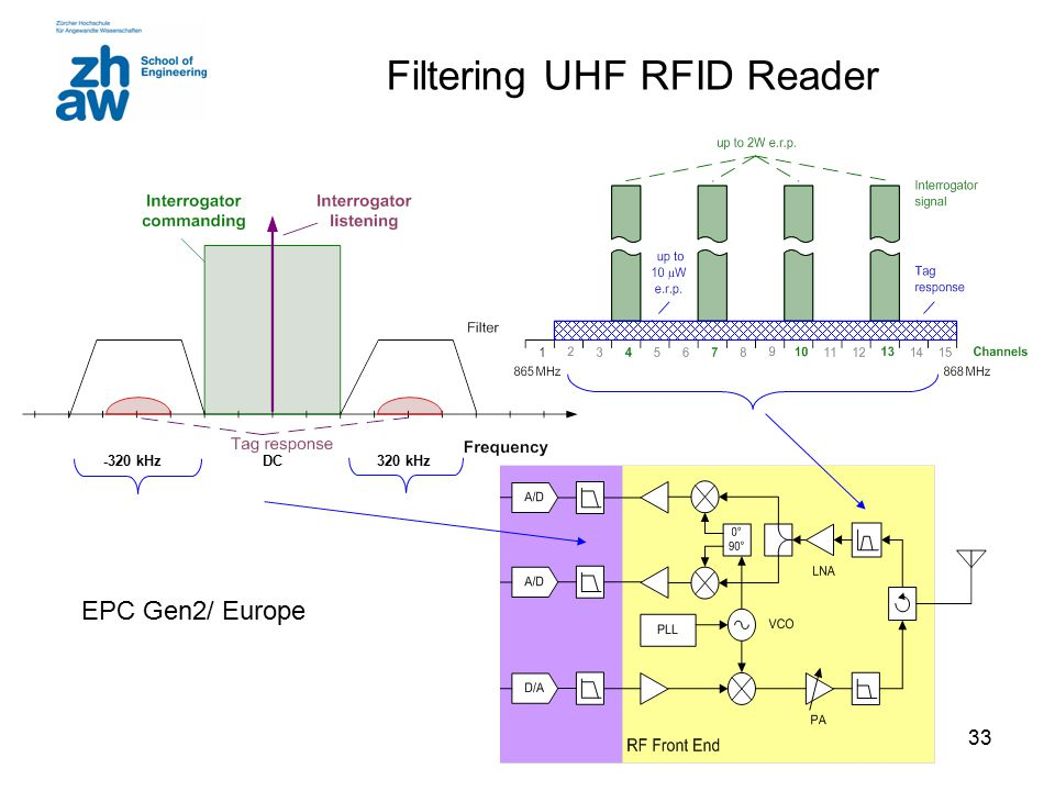 33 Filtering UHF RFID Reader EPC Gen2/ Europe -320 kHz DC 320 kHz
