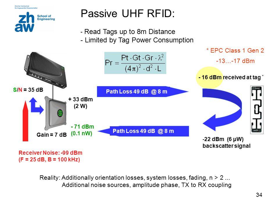 34 Gain = 7 dB Path Loss 49 dB @ 8 m - 16 dBm received at tag * + 33 dBm (2 W) Path Loss 49 dB @ 8 m - 71 dBm (0.1 nW) S/N = 35 dB -22 dBm (6 μW) backscatter signal * EPC Class 1 Gen 2 -13…-17 dBm Receiver Noise: -99 dBm (F = 25 dB, B = 100 kHz) Reality: Additionally orientation losses, system losses, fading, n > 2...