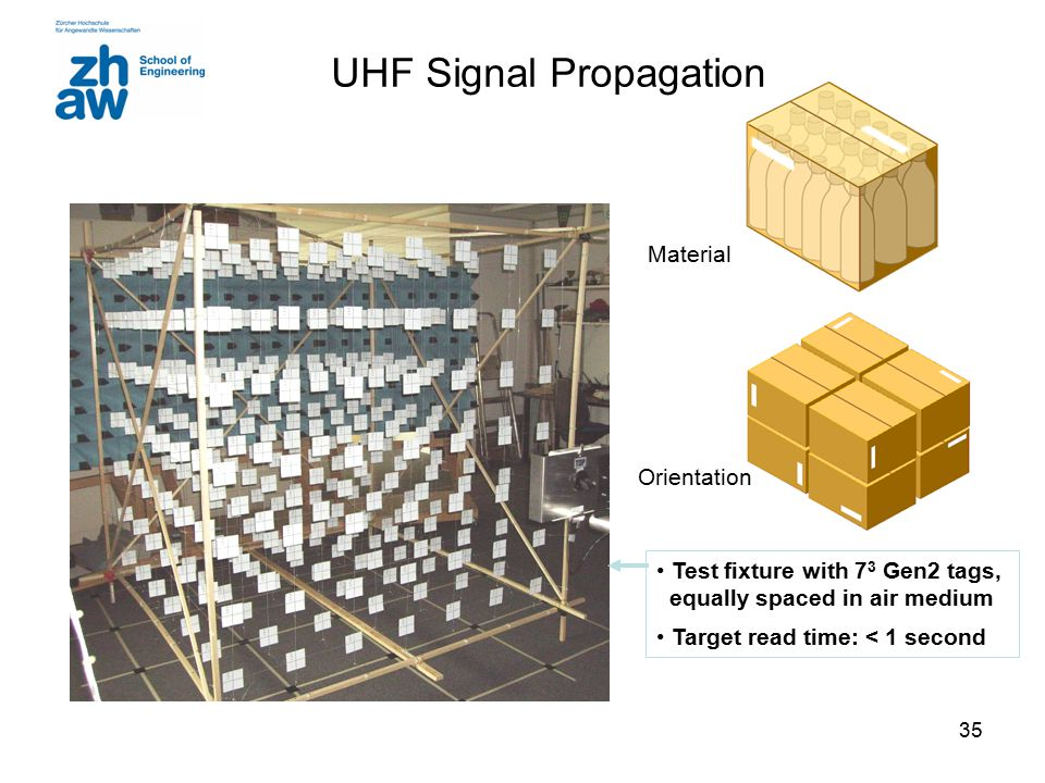 35 UHF Signal Propagation Test fixture with 7 3 Gen2 tags, equally spaced in air medium Target read time: < 1 second Material Orientation