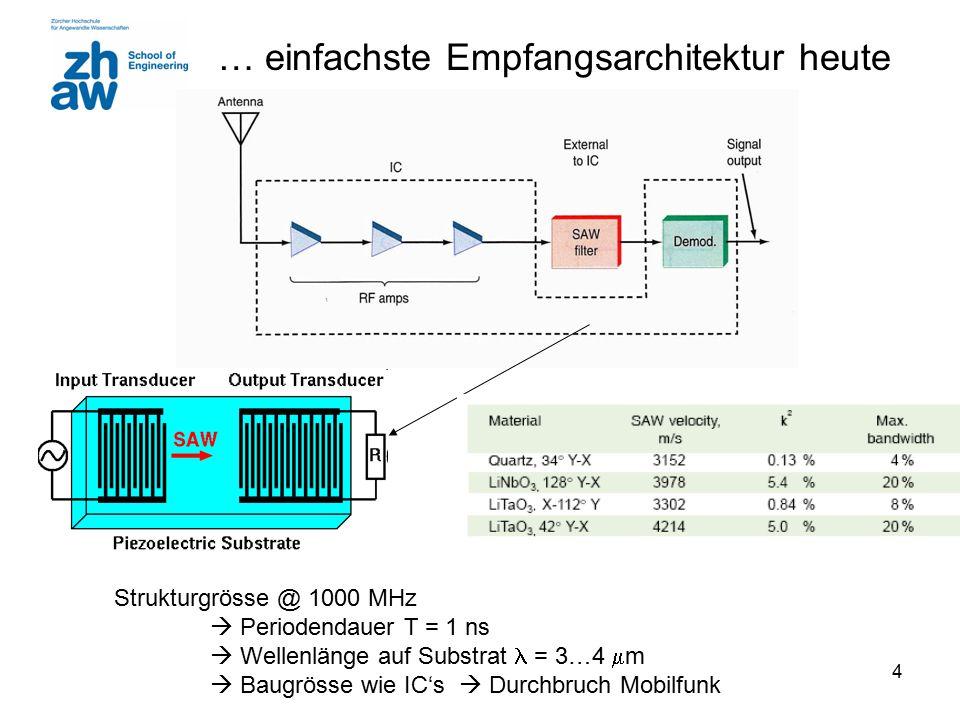 4 … einfachste Empfangsarchitektur heute Strukturgrösse @ 1000 MHz  Periodendauer T = 1 ns  Wellenlänge auf Substrat = 3…4  m  Baugrösse wie IC's  Durchbruch Mobilfunk