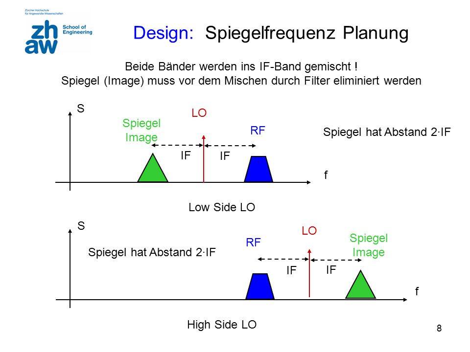 9 Spiegelfrequenz Problem (Low Side LO) 2·f ZF Remember Mixing mit cos .