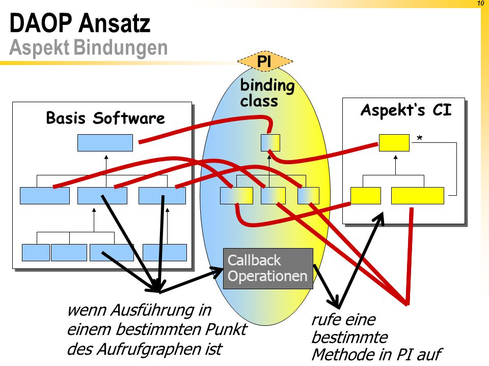 10 DAOP Ansatz Aspekt Bindungen Basis Software Aspekt's CI * binding class Callback Operationen rufe eine bestimmte Methode in PI auf PI wenn Ausführung in einem bestimmten Punkt des Aufrufgraphen ist