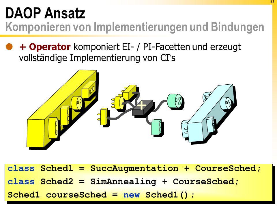 13 + DAOP Ansatz Komponieren von Implementierungen und Bindungen  + Operator komponiert EI- / PI-Facetten und erzeugt vollständige Implementierung von CI's class Sched1 = SuccAugmentation + CourseSched; class Sched2 = SimAnnealing + CourseSched; Sched1 courseSched = new Sched1(); class Sched1 = SuccAugmentation + CourseSched; class Sched2 = SimAnnealing + CourseSched; Sched1 courseSched = new Sched1();