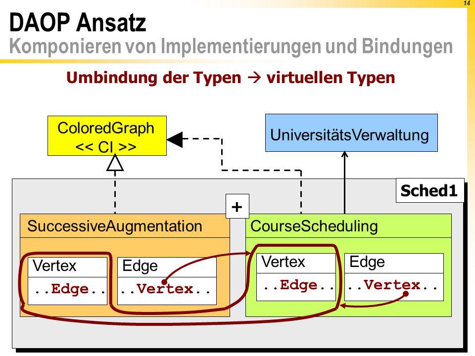 14 Sched1 DAOP Ansatz Komponieren von Implementierungen und Bindungen UniversitätsVerwaltung ColoredGraph > SuccessiveAugmentationCourseScheduling Edge..Vertex..