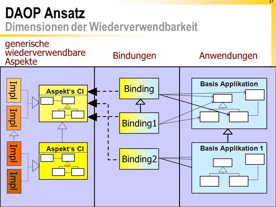 17 Binding Basis Applikation DAOP Ansatz Dimensionen der Wiederverwendbarkeit Aspekt's CI Impl Aspekt's CI Impl Binding1 Binding2 Base Applikation 1 Basis Applikation 1 generische wiederverwendbare Aspekte BindungenAnwendungen