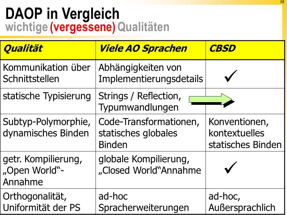 18 QualitätViele AO SprachenCBSD Kommunikation über Schnittstellen Abhängigkeiten von Implementierungsdetails statische Typisierung ddsj Strings / Ref