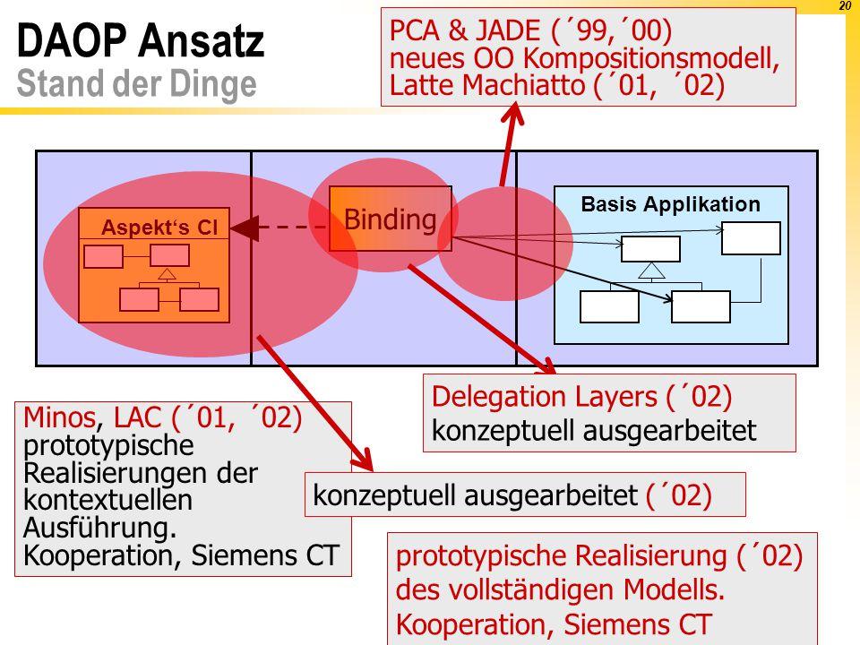 20 Binding Basis Applikation DAOP Ansatz Stand der Dinge Aspekt's CI Minos, LAC (´01, ´02) prototypische Realisierungen der kontextuellen Ausführung.