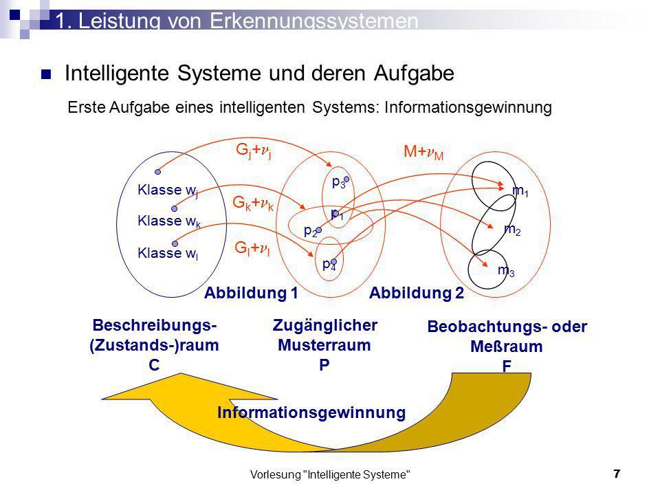 Vorlesung Intelligente Systeme 138 Hauptachsen und Hauptachsenabschnitte Sortieren nach Hauptachsenabschnitten (relative Relevanz) Abschneiden ab Schwellwert Zugehörige Eigenvektoren: Hauptkomponenten (neue Basis) Durchschnitts- gesicht Eigengesichter Hauptkomponenten-Transformation 5.