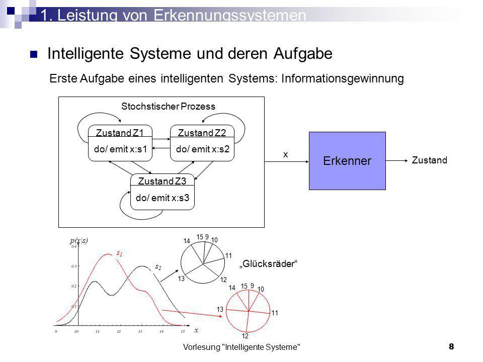 Vorlesung Intelligente Systeme 139 Merkmalsgewinnung: Subtraktion des Schwerpunkts vom Eingangsmuster Projektion des Ergebnisses auf die Hauptkomponenten Hauptkomponenten-Transformation