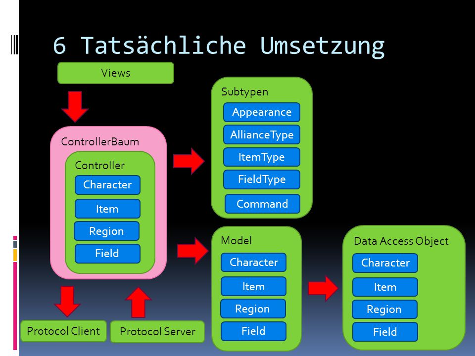 ControllerBaum 6 Tatsächliche Umsetzung Data Access Object Subtypen Appearance AllianceType ItemType FieldType Character Item Field Region Command Model Character Item Field Region Controller Character Item Field Region Views Protocol Client Protocol Server