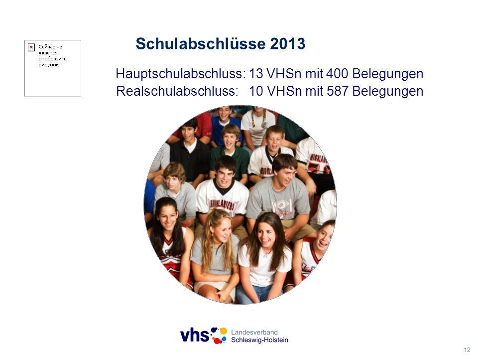 12 Schulabschlüsse 2013 Hauptschulabschluss: 13 VHSn mit 400 Belegungen Realschulabschluss: 10 VHSn mit 587 Belegungen