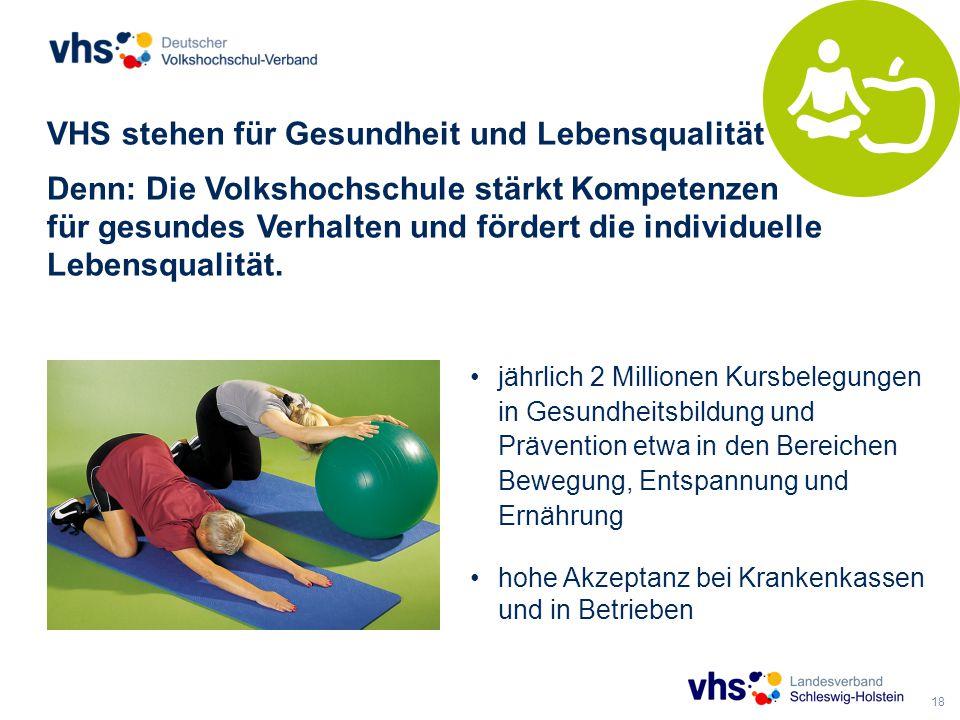 18 VHS stehen für Gesundheit und Lebensqualität Denn: Die Volkshochschule stärkt Kompetenzen für gesundes Verhalten und fördert die individuelle Lebensqualität.