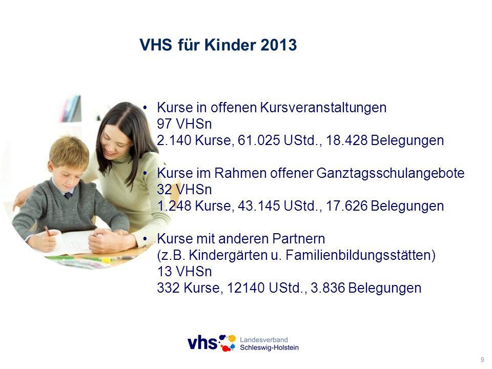 9 VHS für Kinder 2013 Kurse in offenen Kursveranstaltungen 97 VHSn 2.140 Kurse, 61.025 UStd., 18.428 Belegungen Kurse im Rahmen offener Ganztagsschulangebote 32 VHSn 1.248 Kurse, 43.145 UStd., 17.626 Belegungen Kurse mit anderen Partnern (z.B.