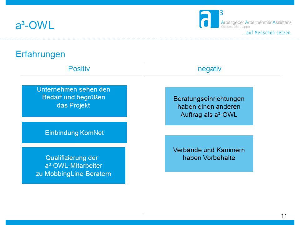 Erfahrungen 11 Positiv Unternehmen sehen den Bedarf und begrüßen das Projekt Qualifizierung der a³-OWL-Mitarbeiter zu MobbingLine-Beratern Einbindung KomNet negativ Beratungseinrichtungen haben einen anderen Auftrag als a³-OWL Verbände und Kammern haben Vorbehalte a³-OWL