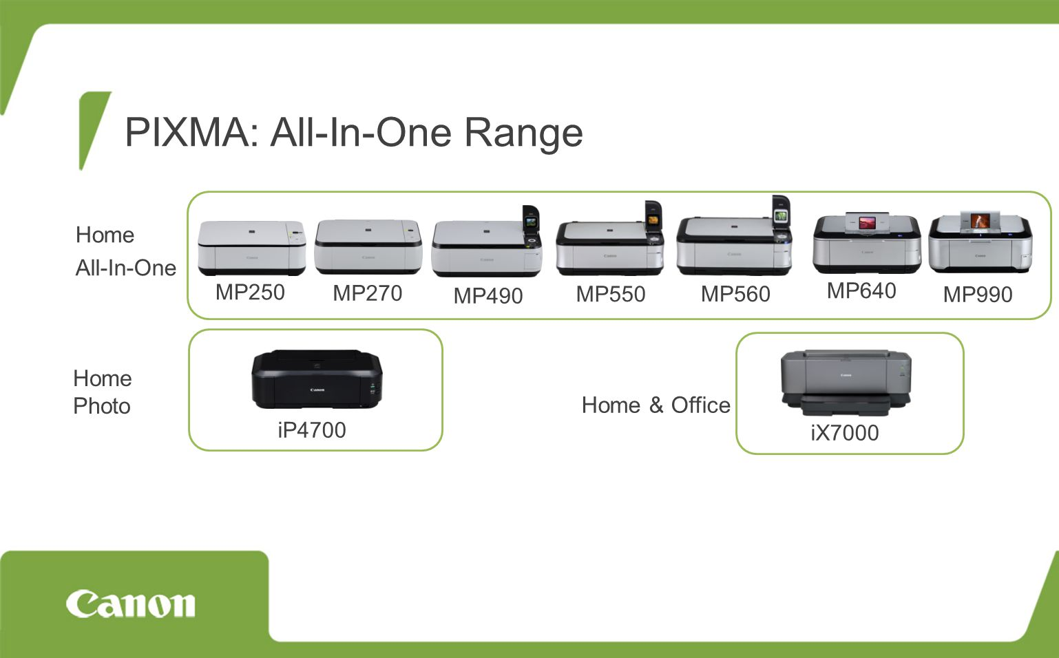 PIXMA: All-In-One Range Home Photo Home All-In-One Home & Office MP250 MP270 MP490 MP550 MP560 MP640 MP990 iP4700 iX7000