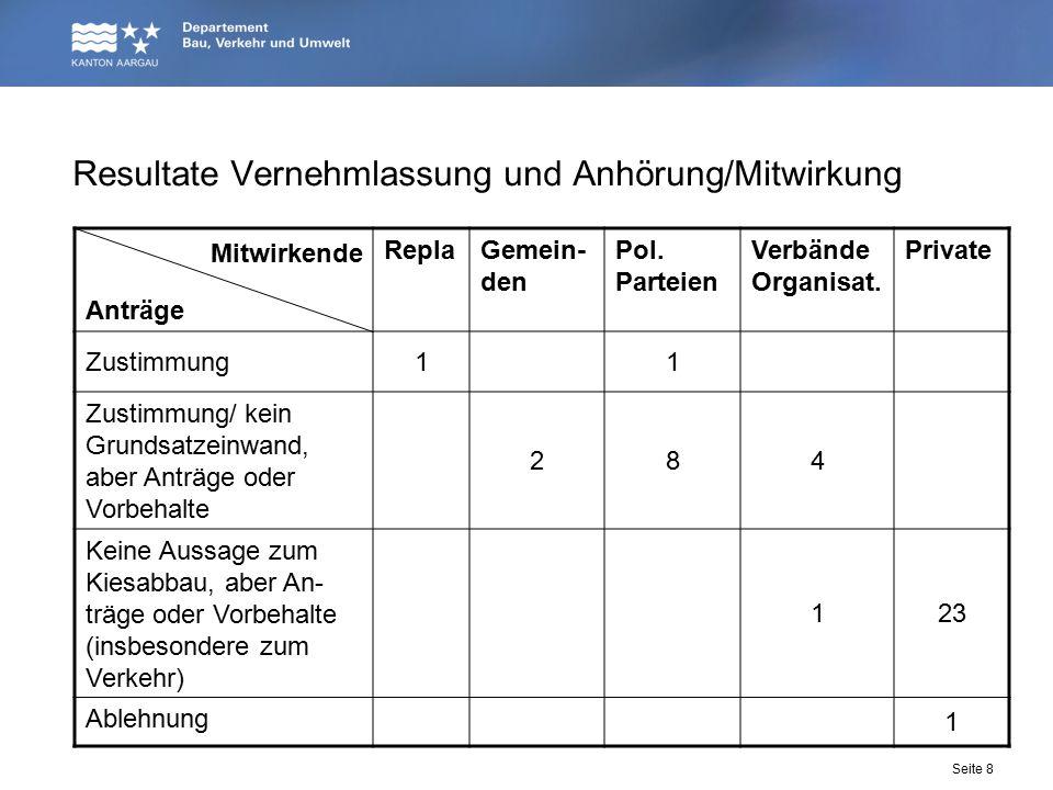 Seite 8 Resultate Vernehmlassung und Anhörung/Mitwirkung Anträge ReplaGemein- den Pol. Parteien Verbände Organisat. Private Zustimmung11 Zustimmung/ k