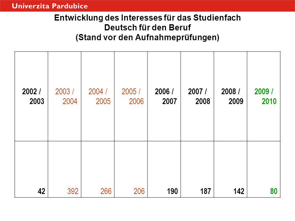 Entwicklung des Interesses für das Studienfach Deutsch für den Beruf (Stand vor den Aufnahmeprüfungen) 2002 / 2003 2003 / 2004 2004 / 2005 2005 / 2006