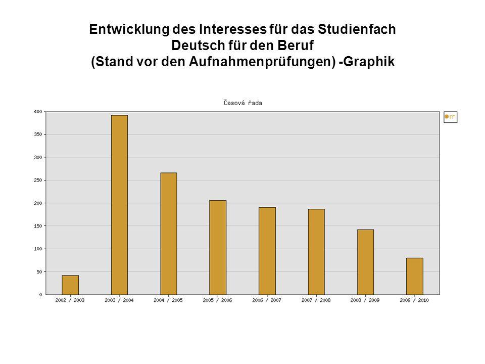 Entwicklung des Interesses für das Studienfach Deutsch für den Beruf (Stand vor den Aufnahmenprüfungen) -Graphik