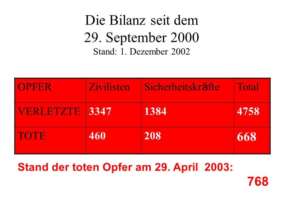 Die Bilanz seit dem 29. September 2000 Stand: 1. Dezember 2002 Total Sicherheitskr ä fte ZivilistenOPFER 475813843347VERLETZTE 668 208460TOTE Stand de