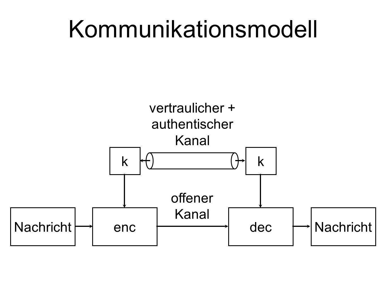 k Nachricht encdec k vertraulicher + authentischer Kanal offener Kanal Kommunikationsmodell