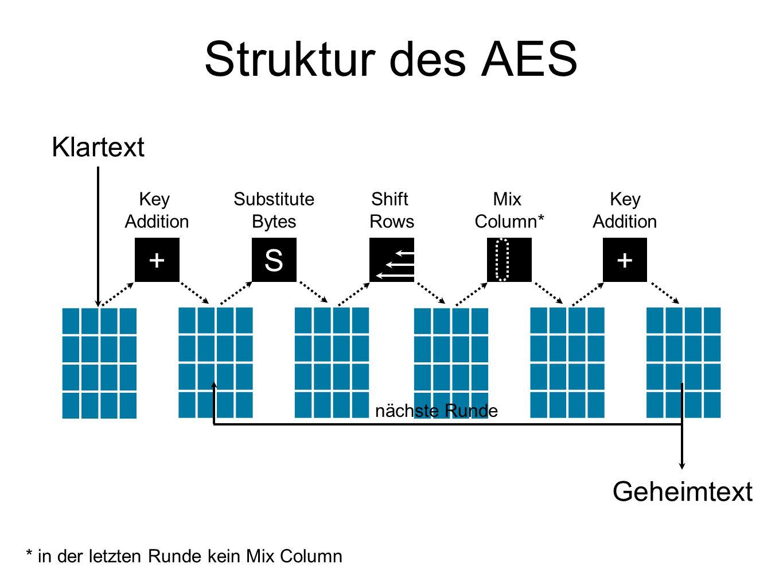 Struktur des AES S++ Key Addition Substitute Bytes Shift Rows Mix Column* Key Addition Klartext Geheimtext nächste Runde * in der letzten Runde kein Mix Column