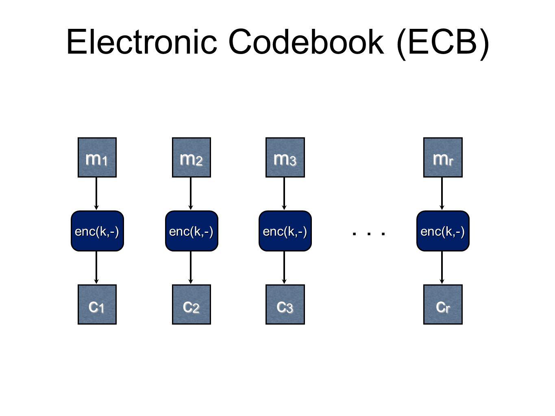 Electronic Codebook (ECB) m1m1m1m1 m2m2m2m2 m3m3m3m3 enc(k,-) mrmrmrmr c1c1c1c1 c2c2c2c2 c3c3c3c3 crcrcrcr enc(k,-)enc(k,-)enc(k,-)...