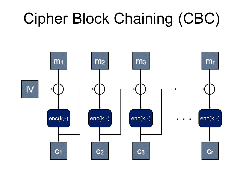 Cipher Block Chaining (CBC) m1m1m1m1 m2m2m2m2 m3m3m3m3 enc(k,-) mrmrmrmr c1c1c1c1 c2c2c2c2 c3c3c3c3 crcrcrcr enc(k,-)enc(k,-)enc(k,-)...