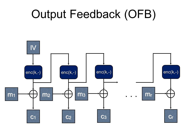 Output Feedback (OFB) m1m1m1m1 m2m2m2m2 enc(k,-) c1c1c1c1 c2c2c2c2 enc(k,-)...